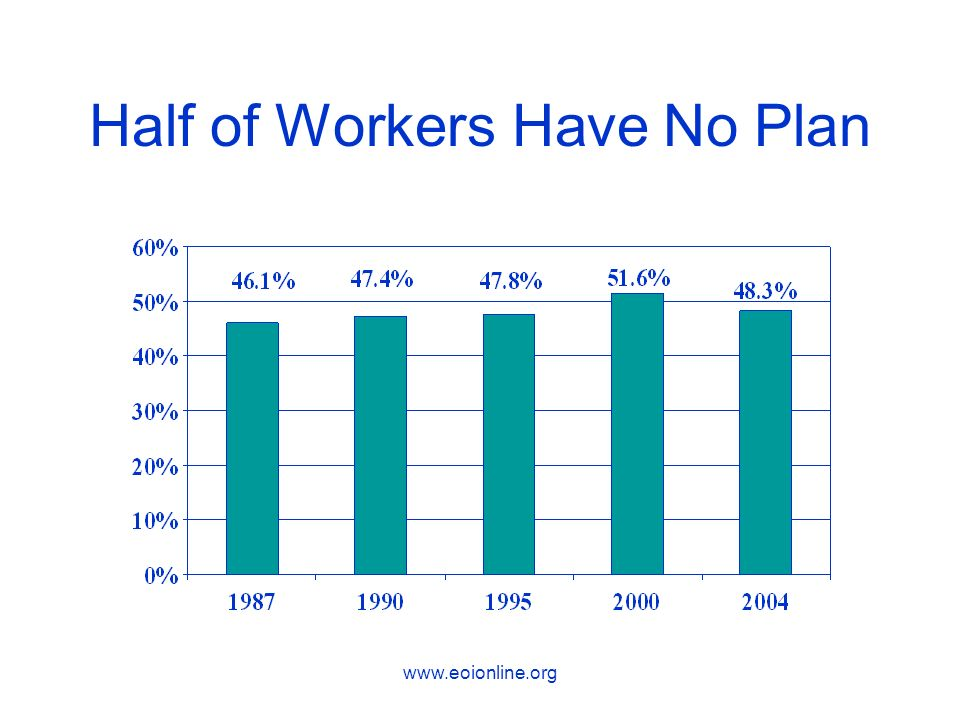 Half of Workers Have No Plan