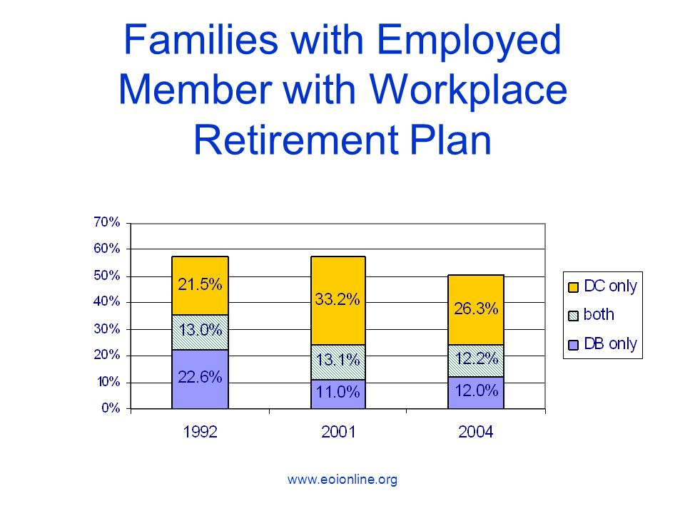 www.eoionline.org Low Income Families are Least Likely to Have Plan (income of families with employed member)