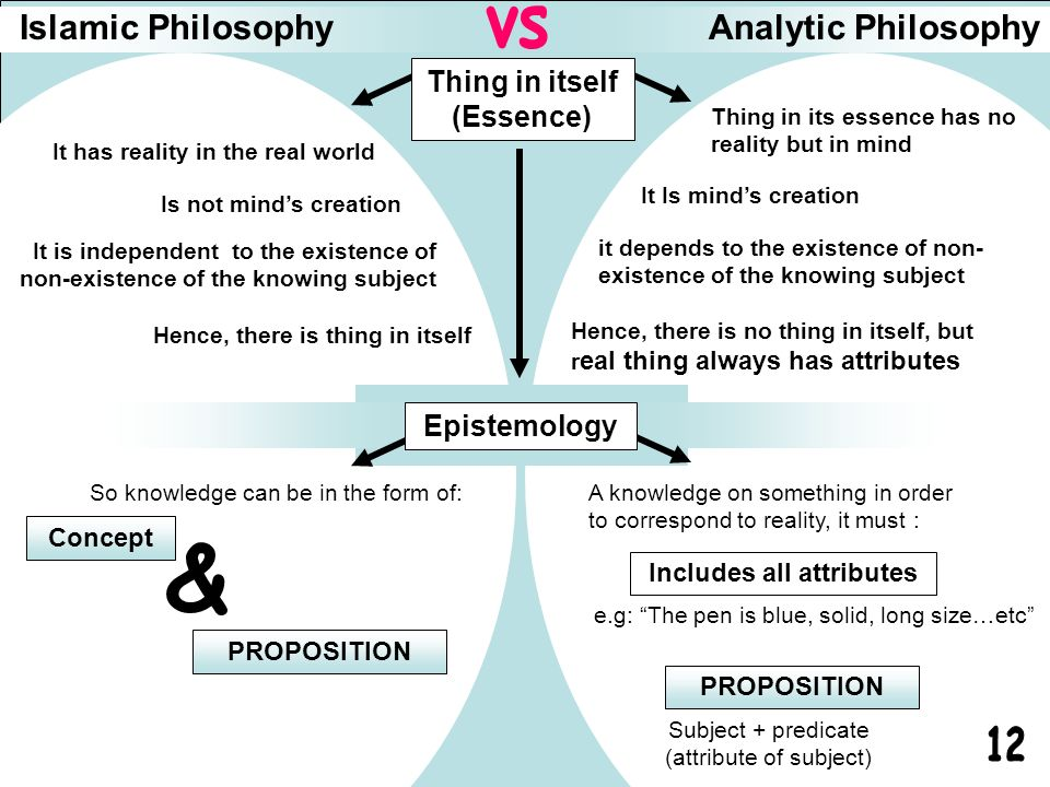 Islamic PhilosophyAnalytic Philosophy It has reality in the real world Is not minds creation It is independent to the existence of non-existence of th