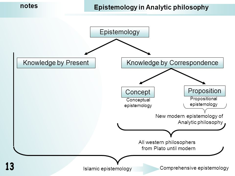 notes Epistemology in Analytic philosophy Epistemology Knowledge by Present Knowledge by Correspondence Concept Proposition Conceptual epistemology Pr