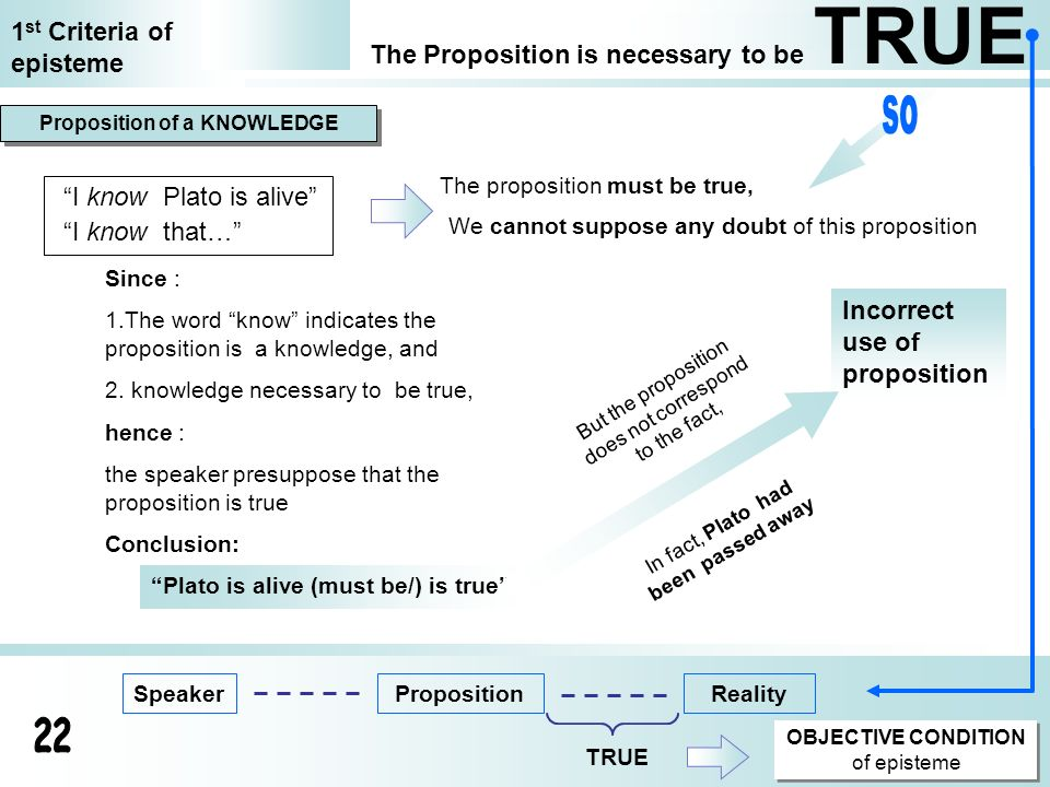 Incorrect use of proposition The Proposition is necessary to be TRUE 1 st Criteria of episteme Proposition of a KNOWLEDGE Since : 1.The word know indi
