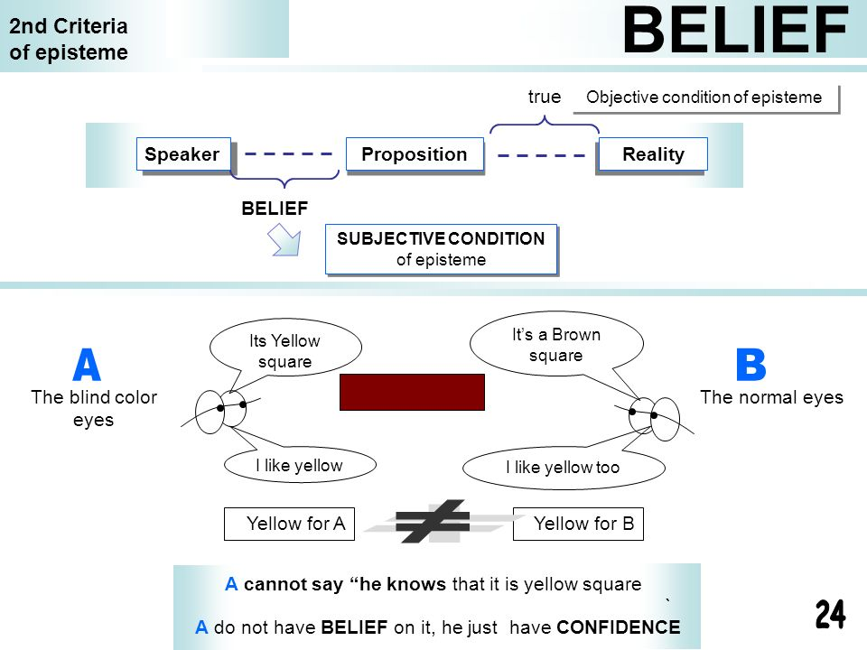` BELIEF 2nd Criteria of episteme Speaker Proposition Reality BELIEF SUBJECTIVE CONDITION of episteme true Objective condition of episteme The blind c