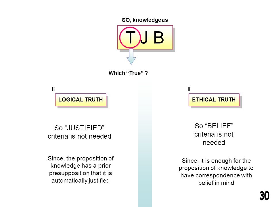 T J B Which True ? ETHICAL TRUTH LOGICAL TRUTH If So JUSTIFIED criteria is not needed SO, knowledge as Since, the proposition of knowledge has a prior