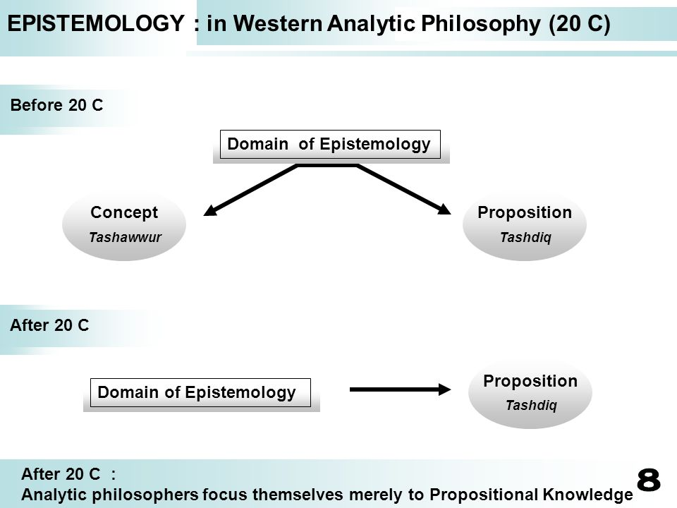 EPISTEMOLOGY : in Western Analytic Philosophy (20 C) Before 20 C Domain of Epistemology Concept Tashawwur Proposition Tashdiq After 20 C Domain of Epi