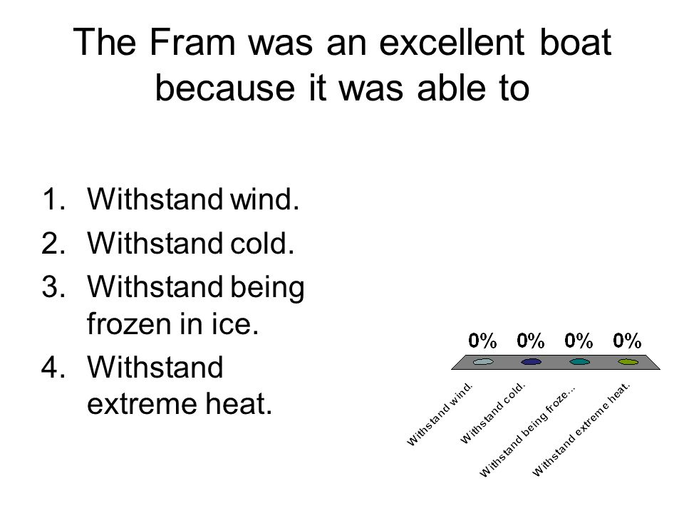 The Fram was an excellent boat because it was able to 1.Withstand wind. 2.Withstand cold. 3.Withstand being frozen in ice. 4.Withstand extreme heat.