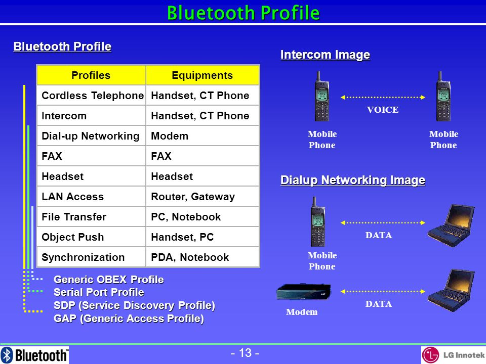 - 12 - Bluetooth Profile Profiles provide a vertical slice through the protocol stack Profiles provide a vertical slice through the protocol stack - Each profile defines mandatory and optional features of each protocol One profile defined per usage model One profile defined per usage model Profiles are the basis for interoperability and logo requirements Profiles are the basis for interoperability and logo requirements Each Bluetooth device supports one or more profile Each Bluetooth device supports one or more profile Profiles Protocols Applications