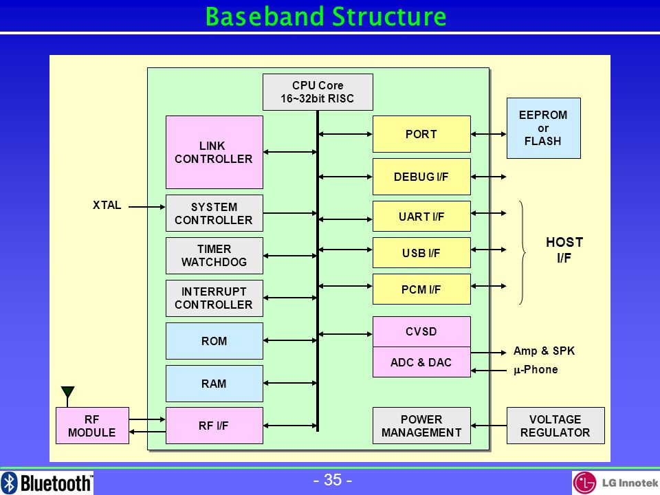 - 34 - Radio IC BiCMOS Technology - Low Power Consumption BiCMOS Technology - Low Power Consumption Low IF or Direct Conversion Low IF or Direct Conversion Qualcomm MSM Interface Qualcomm MSM Interface BlueRF Interface BlueRF Interface Vendor Philips (UAA3558, BiCMOS) Conexant/Philsar (PH2401, SiGe-BiCMOS) Siliconwave (SiW015, SOI BiCMOS) Broadcomm/Innovent (NVT1003, CMOS) Infineon (PMB6615, BiCMOS) Lucent (W7020, BiCMOS) National Semiconductor (LMX3162, BiCMOS) OKI (ML7050LA, CMOS) Atmel/TEMIC (T2901, SiGe-BiCMOS) Vendor Philips (UAA3558, BiCMOS) Conexant/Philsar (PH2401, SiGe-BiCMOS) Siliconwave (SiW015, SOI BiCMOS) Broadcomm/Innovent (NVT1003, CMOS) Infineon (PMB6615, BiCMOS) Lucent (W7020, BiCMOS) National Semiconductor (LMX3162, BiCMOS) OKI (ML7050LA, CMOS) Atmel/TEMIC (T2901, SiGe-BiCMOS) Package TSSOP-38, BGA-48, TQFP-48 Package TSSOP-38, BGA-48, TQFP-48