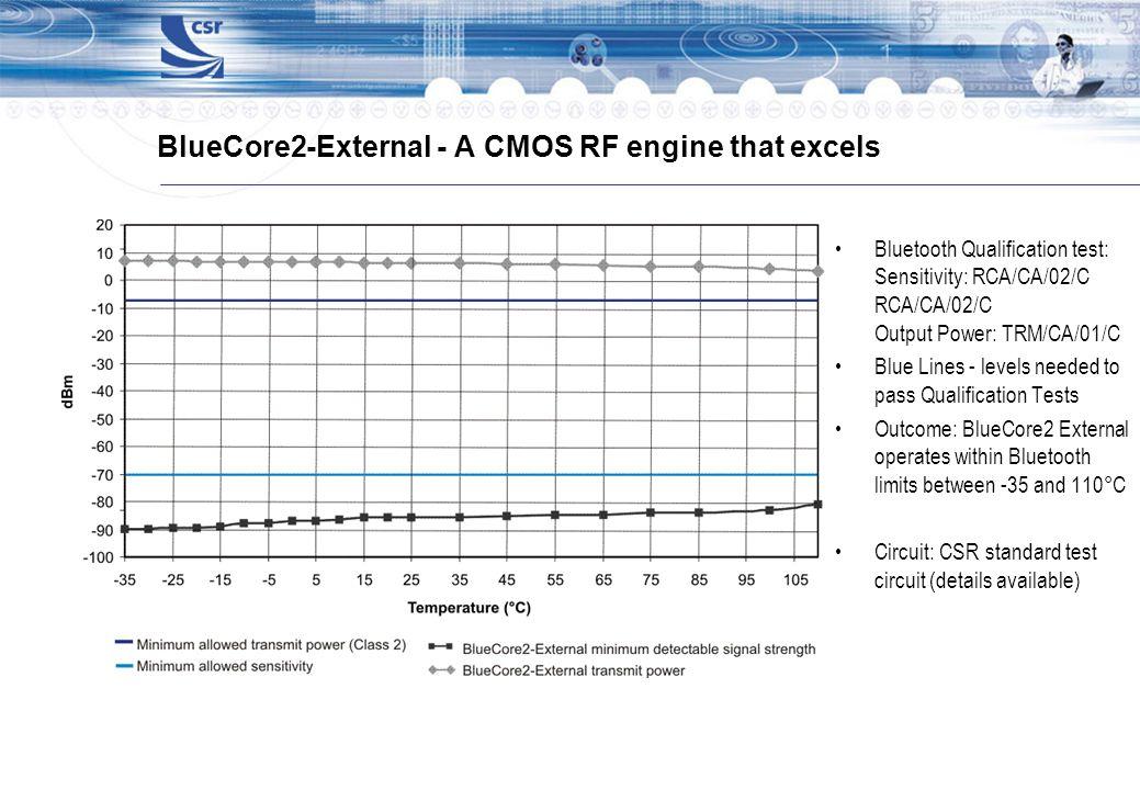 BlueCore2-External - A CMOS RF engine that excels Bluetooth Qualification test: Sensitivity: RCA/CA/02/C RCA/CA/02/C Output Power: TRM/CA/01/C Blue Li