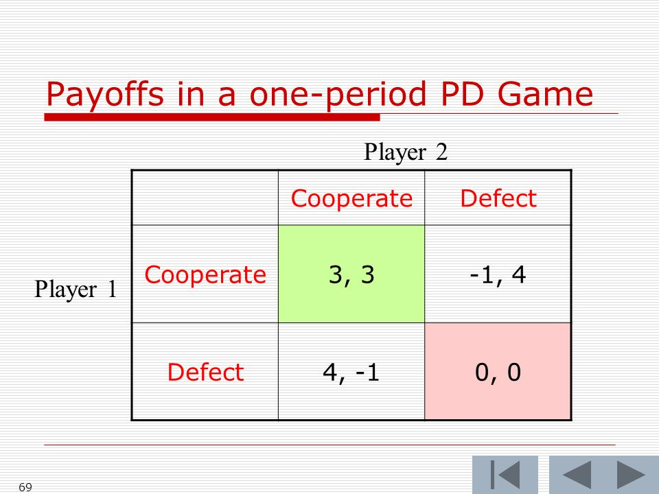 69 CooperateDefect Cooperate3, 3-1, 4 Defect4, -10, 0 Player 2 Player 1 Payoffs in a one-period PD Game