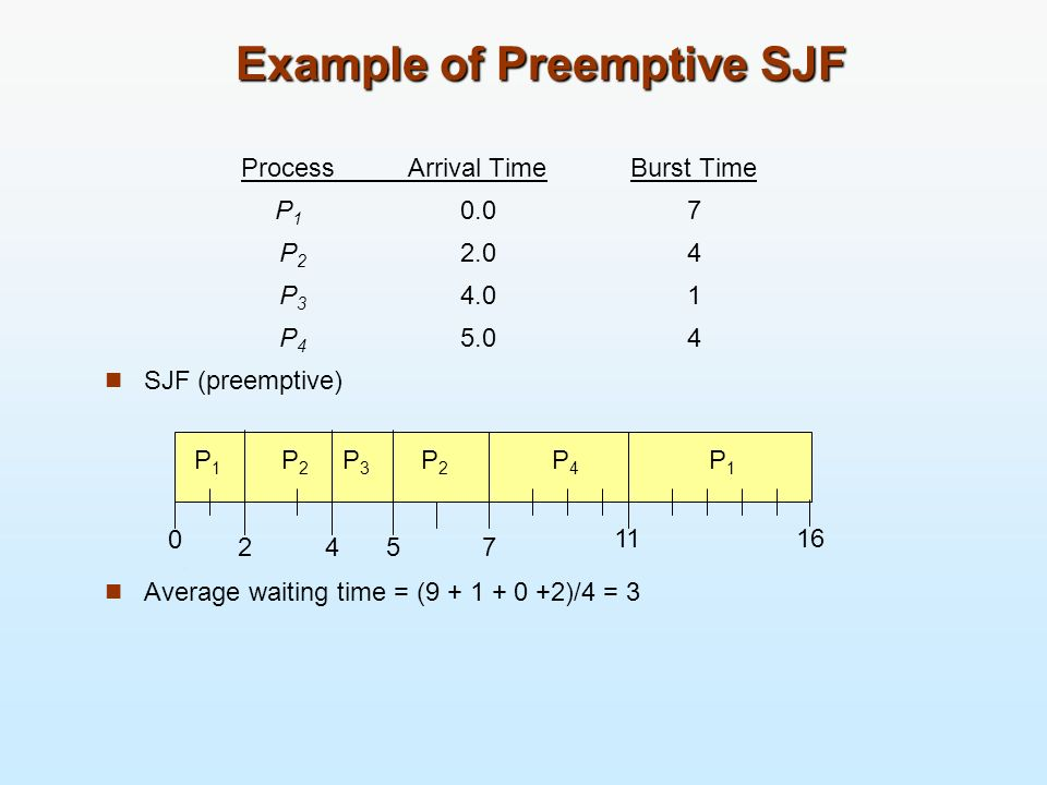 Example of Preemptive SJF ProcessArrival TimeBurst Time P 1 0.07 P 2 2.04 P 3 4.01 P 4 5.04 SJF (preemptive) Average waiting time = (9 + 1 + 0 +2)/4 =