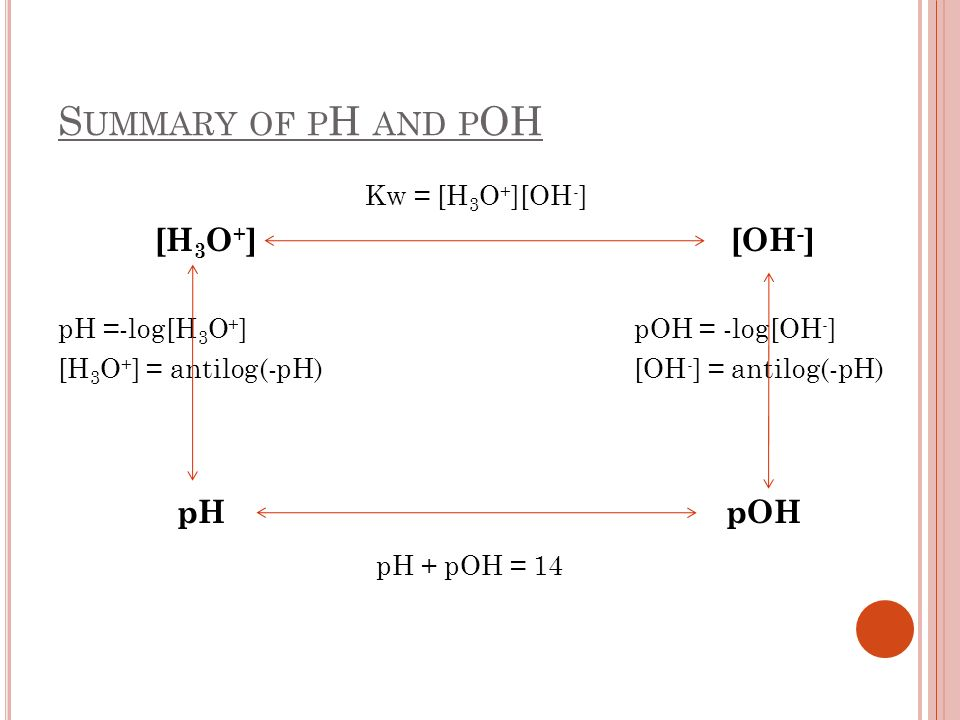 S UMMARY OF P H AND P OH Kw = [H 3 O + ][OH - ] [H 3 O + ] [OH - ] pH =-log[H 3 O + ] pOH = -log[OH - ] [H 3 O + ] = antilog(-pH) [OH - ] = antilog(-p