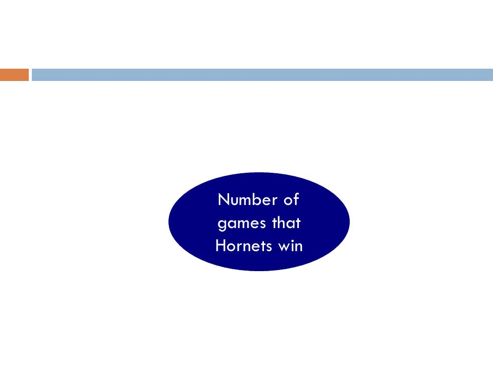 Number of games that Hornets win