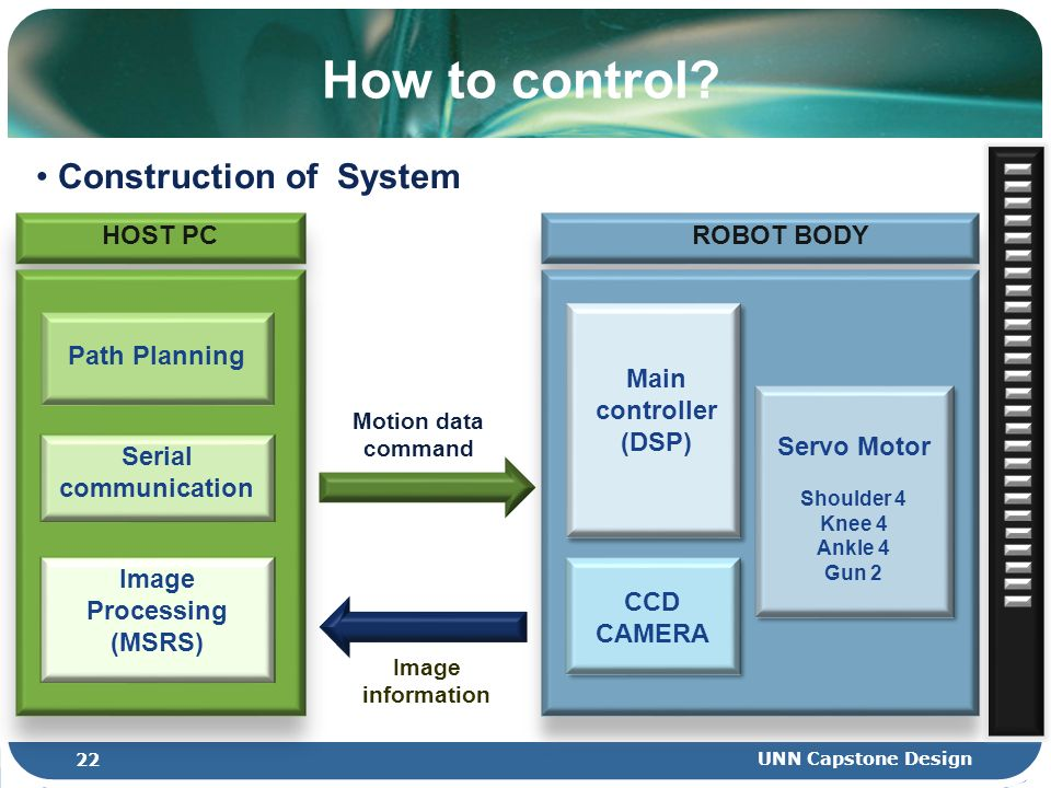 How to control? Image information Motion data command Construction of System 22 UNN Capstone Design