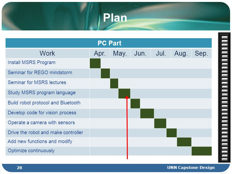 Plan PC Part WorkApr.May.Jun.Jul.Aug.Sep. Install MSRS Program Seminar for REGO mindstorm Seminar for MSRS lectures Study MSRS program language Build