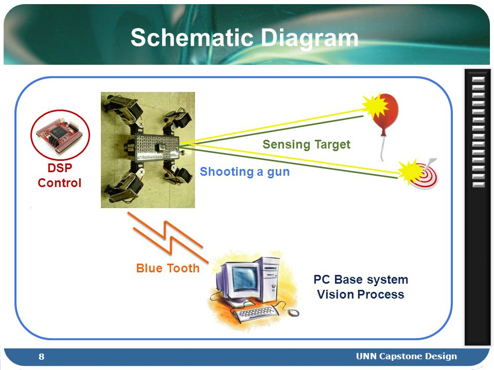 Schematic Diagram DSP Control Sensing Target Blue Tooth PC Base system Vision Process Shooting a gun 8 UNN Capstone Design
