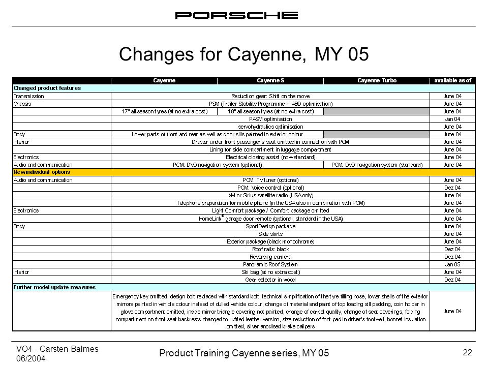VO4 - Carsten Balmes 06/2004 Product Training Cayenne series, MY 05 22 Changes for Cayenne, MY 05