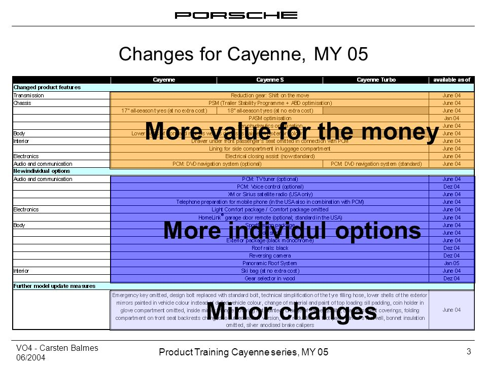 VO4 - Carsten Balmes 06/2004 Product Training Cayenne series, MY 05 3 Changes for Cayenne, MY 05 More value for the money More individul options Minor
