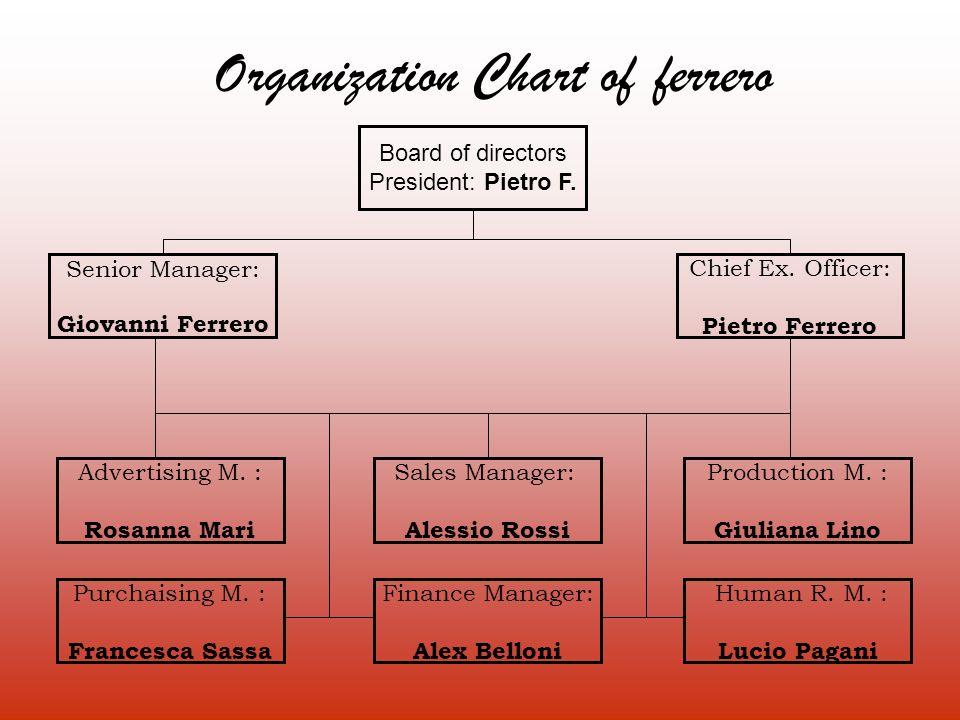 Board of directors President: Pietro F. Sales Manager: Alessio Rossi Senior Manager: Giovanni Ferrero Chief Ex. Officer: Pietro Ferrero Finance Manage