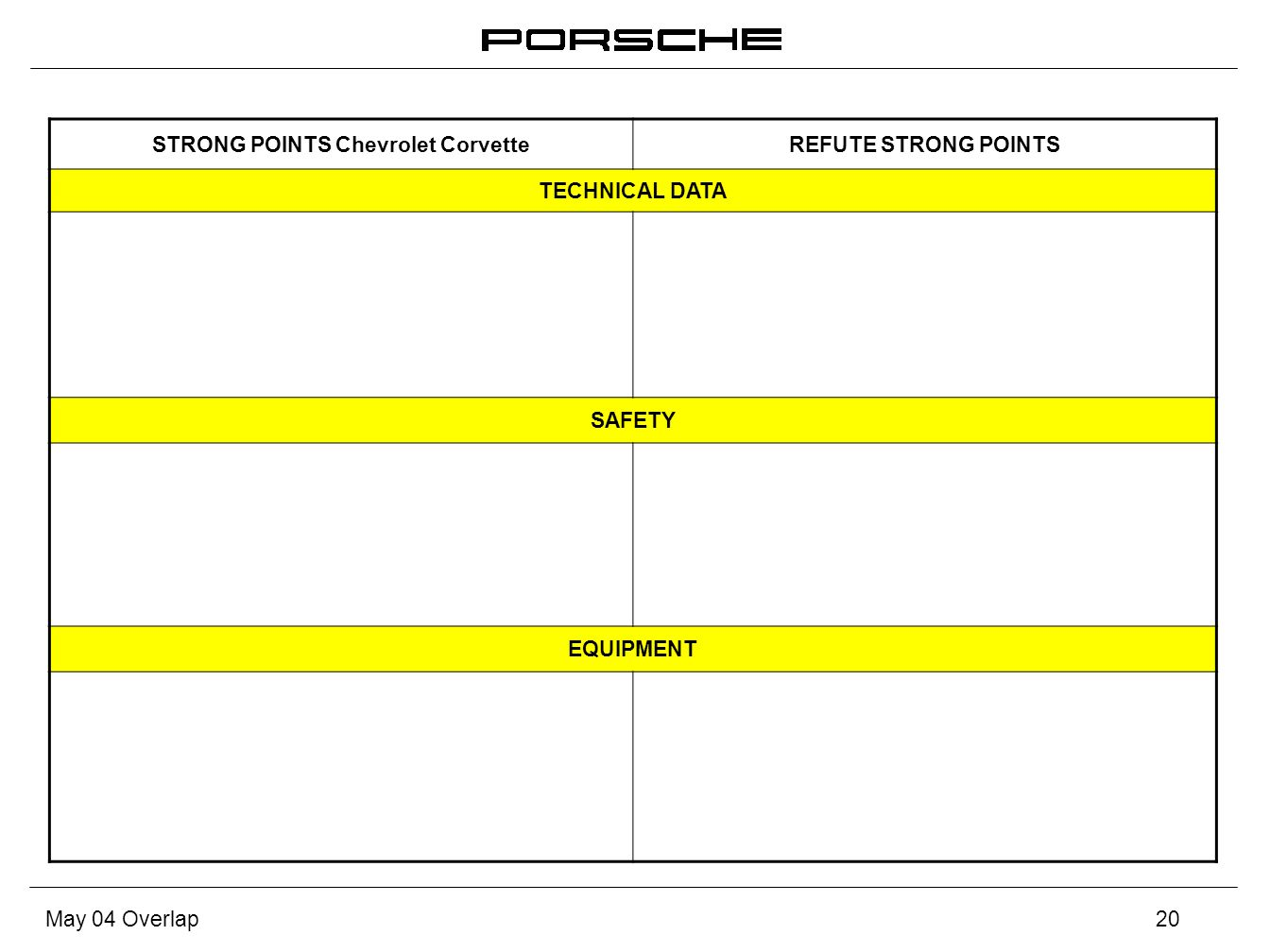 May 04 Overlap20 STRONG POINTS Chevrolet CorvetteREFUTE STRONG POINTS TECHNICAL DATA SAFETY EQUIPMENT