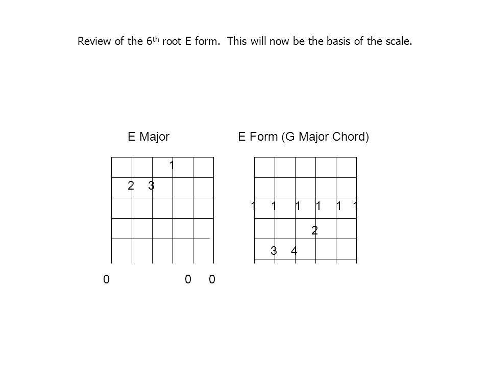 1 23 0 0 0 1 1 1 2 3 4 E Major E Form (G Major Chord) Review of the 6 th root E form. This will now be the basis of the scale.