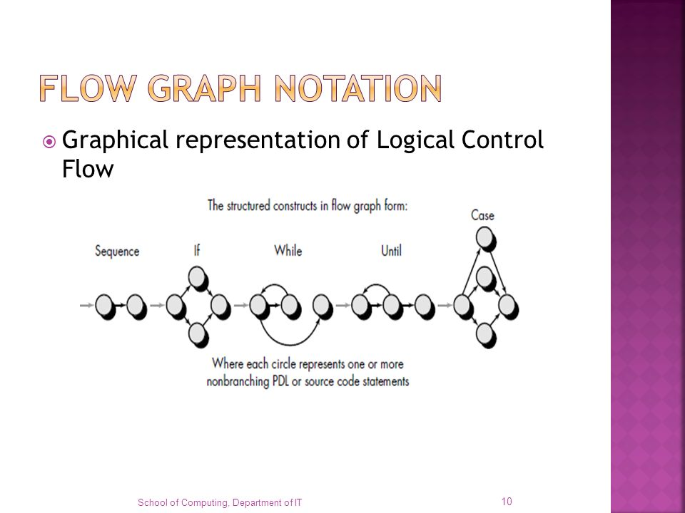 Graphical representation of Logical Control Flow School of Computing, Department of IT 10