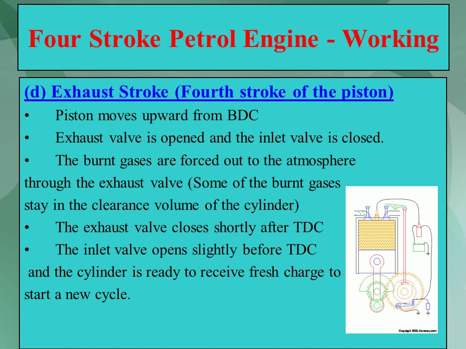 41 Four Stroke Petrol Engine - Working (d) Exhaust Stroke (Fourth stroke of the piston) Piston moves upward from BDC Exhaust valve is opened and the i