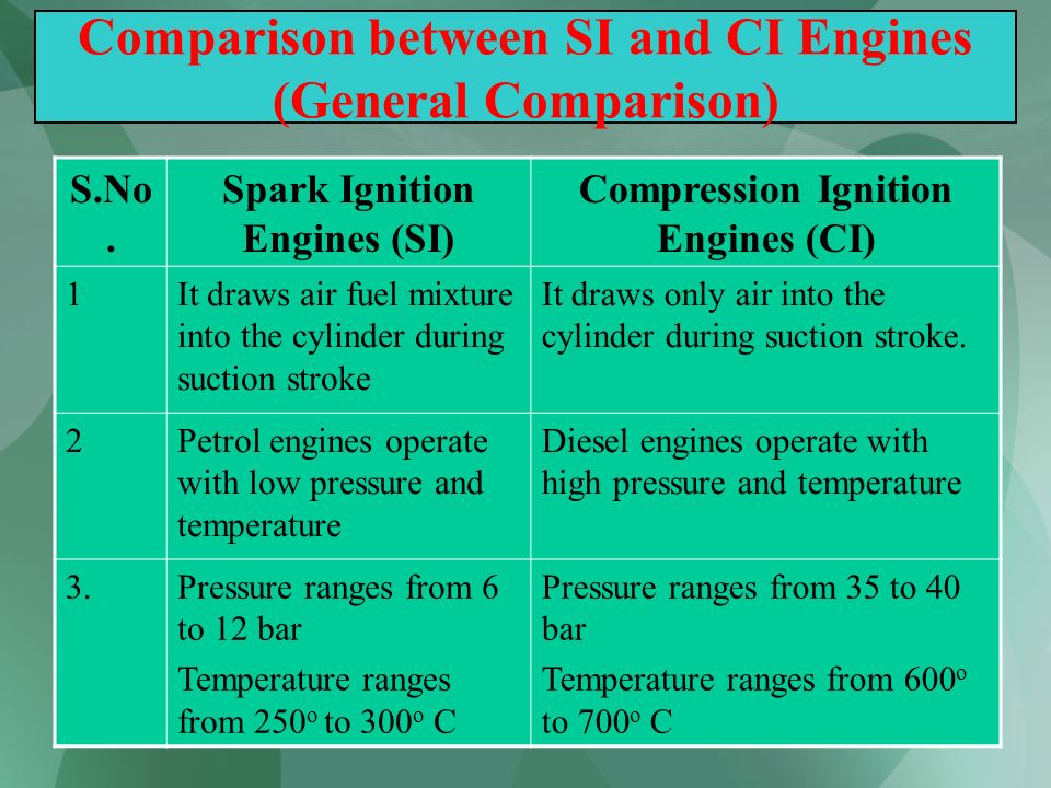 51 Comparison between SI and CI Engines (General Comparison) S.No. Spark Ignition Engines (SI) Compression Ignition Engines (CI) 1It draws air fuel mi