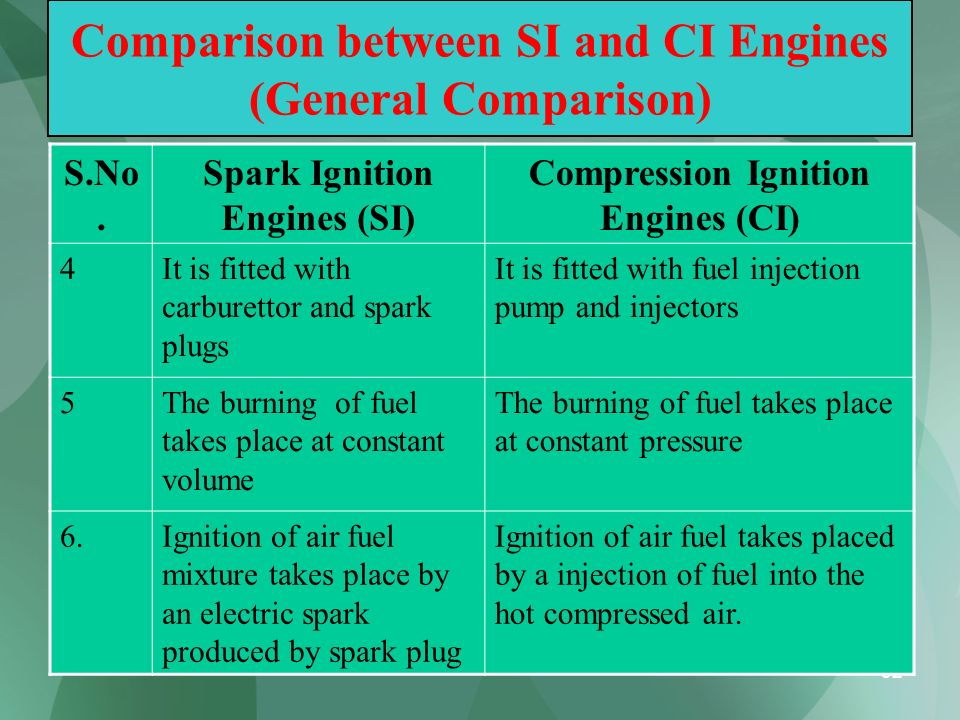 52 Comparison between SI and CI Engines (General Comparison) S.No. Spark Ignition Engines (SI) Compression Ignition Engines (CI) 4It is fitted with ca