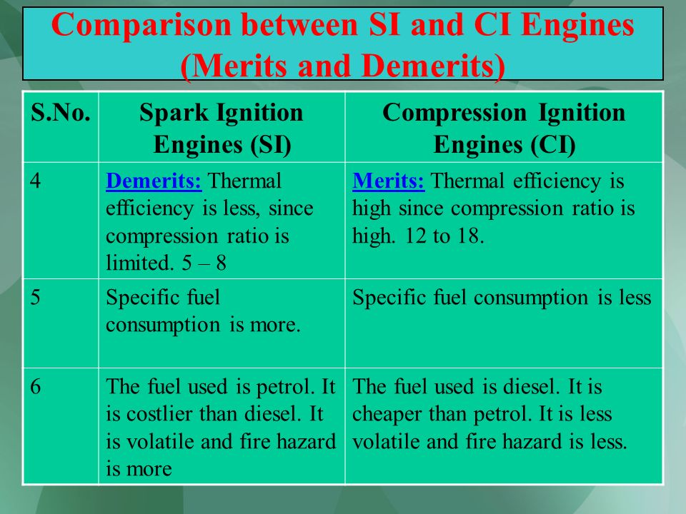 56 Comparison between SI and CI Engines (Merits and Demerits) S.No.Spark Ignition Engines (SI) Compression Ignition Engines (CI) 4Demerits: Thermal ef