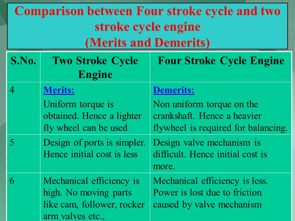 58 Comparison between Four stroke cycle and two stroke cycle engine (Merits and Demerits) S.No.Two Stroke Cycle Engine Four Stroke Cycle Engine 4Merit