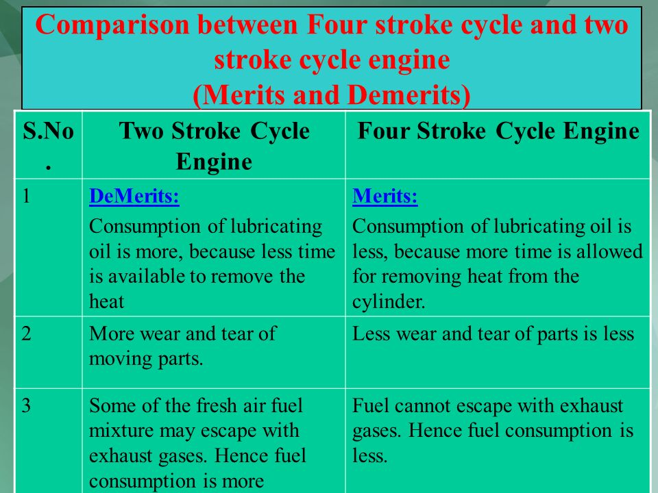 60 Comparison between Four stroke cycle and two stroke cycle engine (Merits and Demerits) S.No. Two Stroke Cycle Engine Four Stroke Cycle Engine 1DeMe