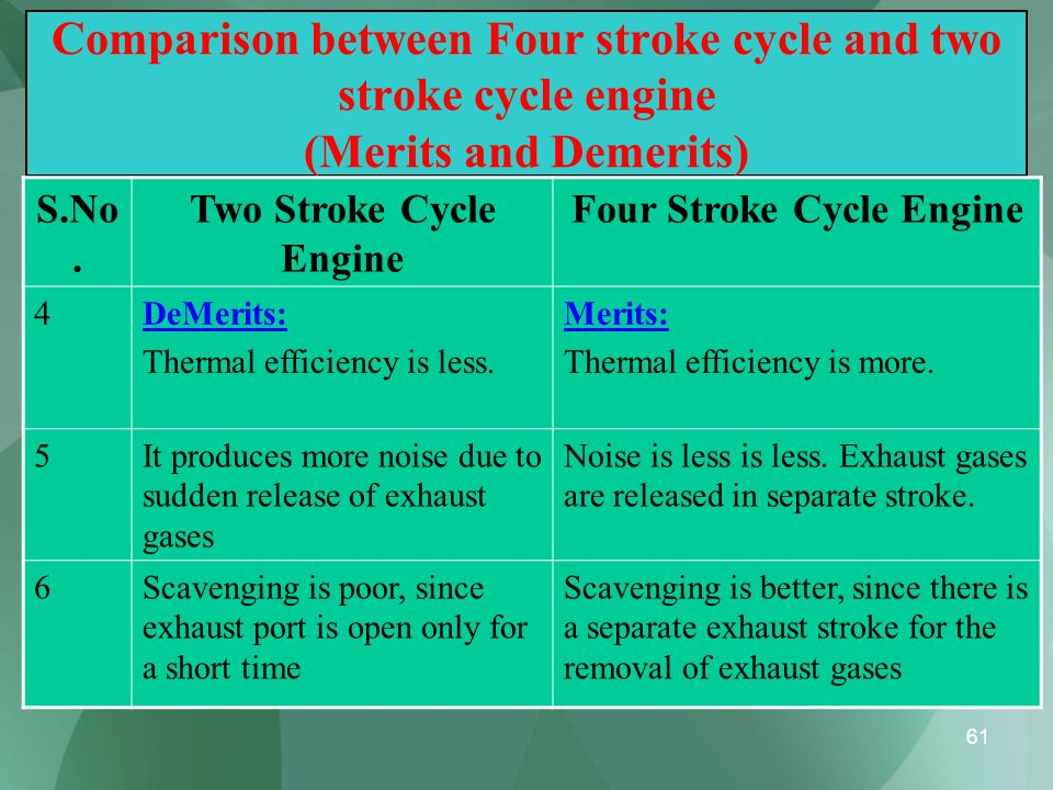 61 Comparison between Four stroke cycle and two stroke cycle engine (Merits and Demerits) S.No. Two Stroke Cycle Engine Four Stroke Cycle Engine 4DeMe