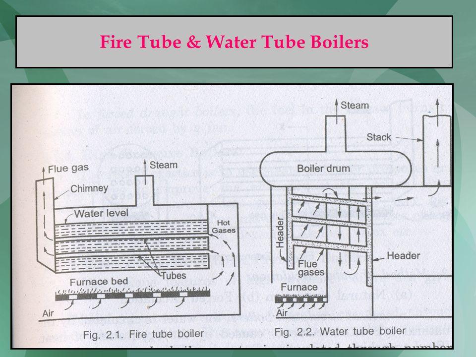 77 Fire Tube & Water Tube Boilers