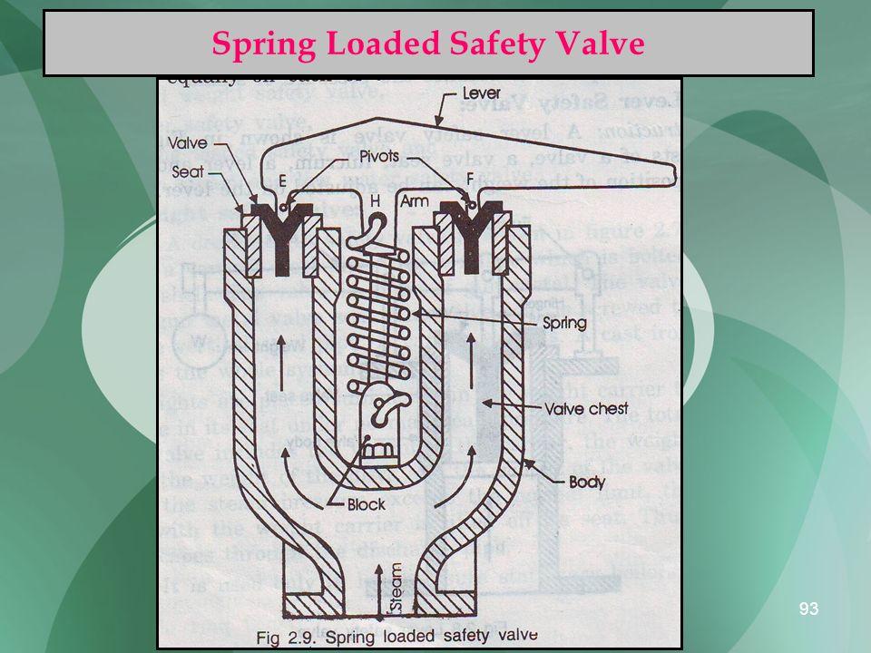 93 Spring Loaded Safety Valve