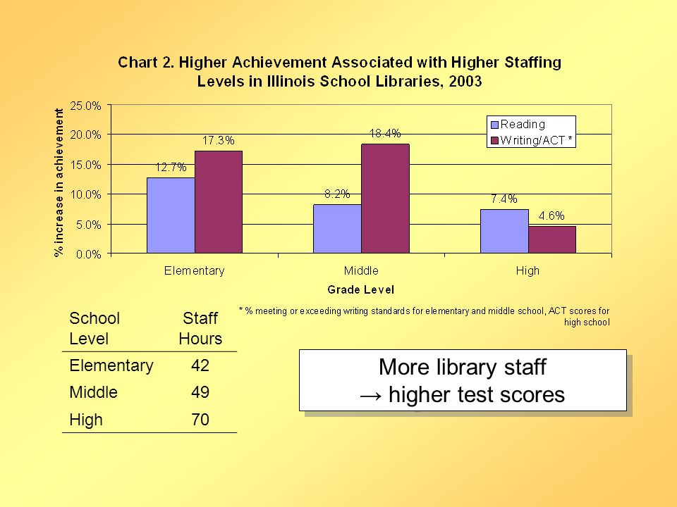 School Level Staff Hours Elementary42 Middle49 High70 More library staff higher test scores More library staff higher test scores