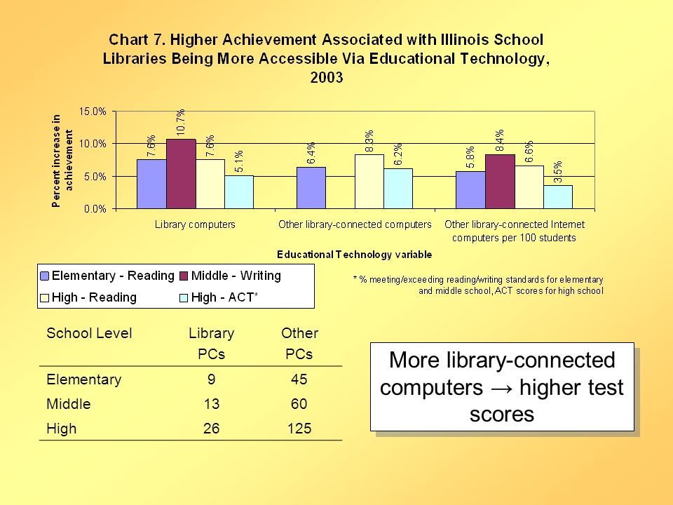 More library-connected computers higher test scores School LevelLibrary PCs Other PCs Elementary945 Middle1360 High26125