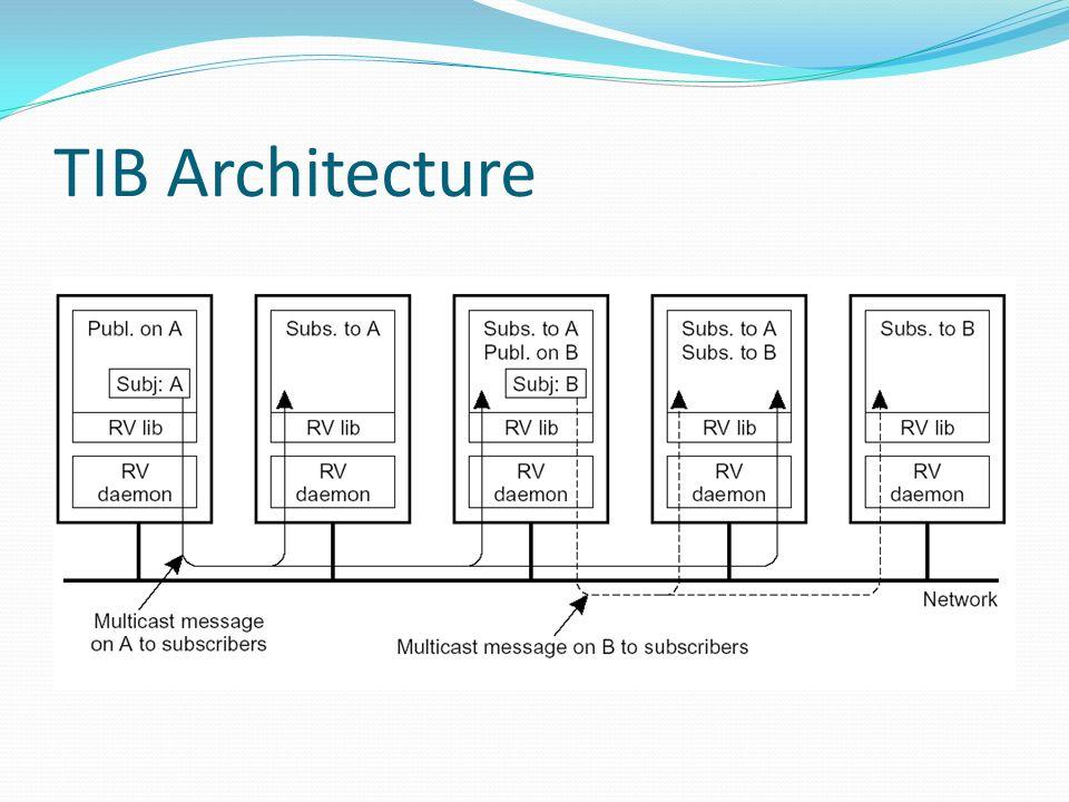 TIB Architecture