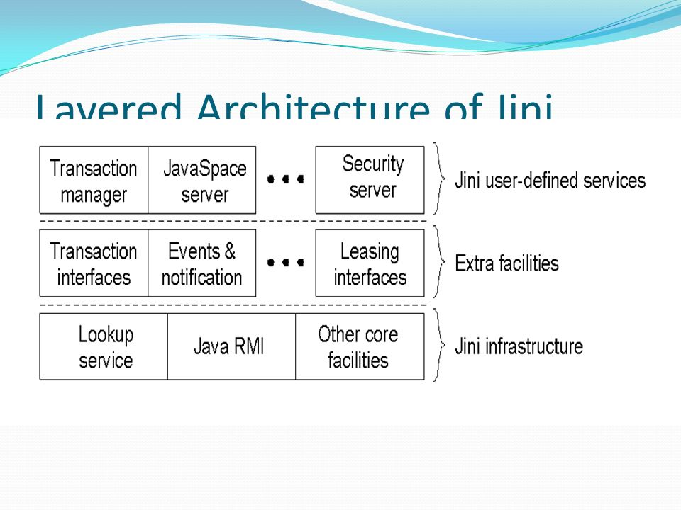Layered Architecture of Jini