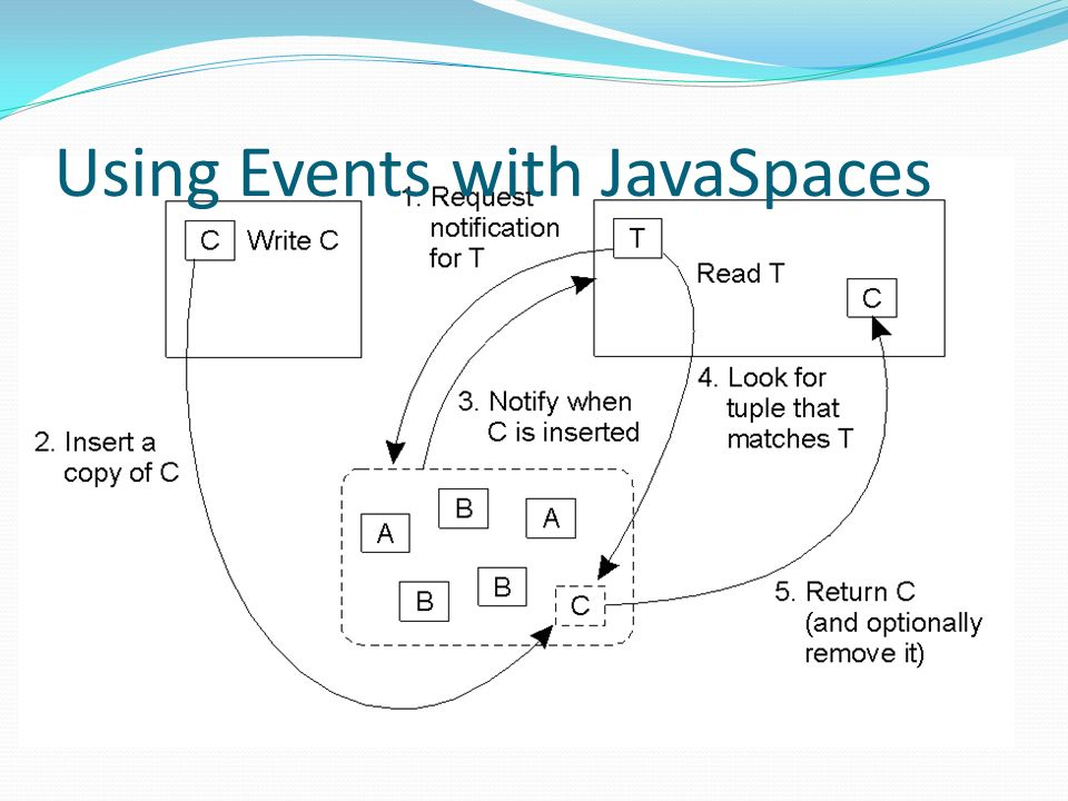 Using Events with JavaSpaces