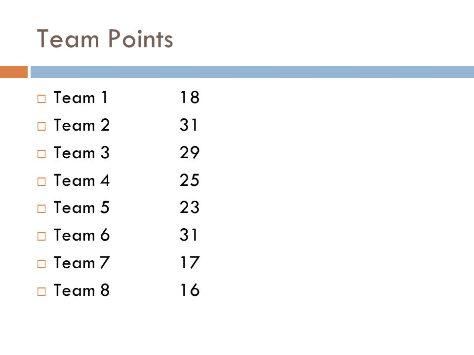 Team Points Team 118 Team 231 Team 329 Team 425 Team 523 Team 631 Team 717 Team 816