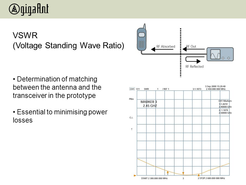 Determination of matching between the antenna and the transceiver in the prototype Essential to minimising power losses VSWR (Voltage Standing Wave Ra