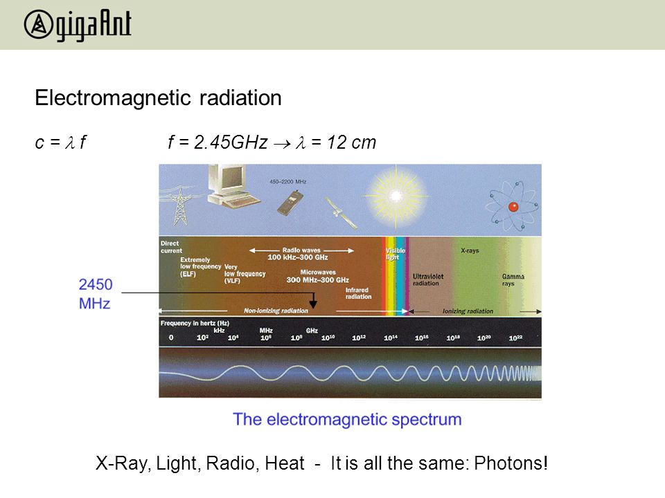 Electromagnetic radiation X-Ray, Light, Radio, Heat - It is all the same: Photons! c = ff = 2.45GHz = 12 cm