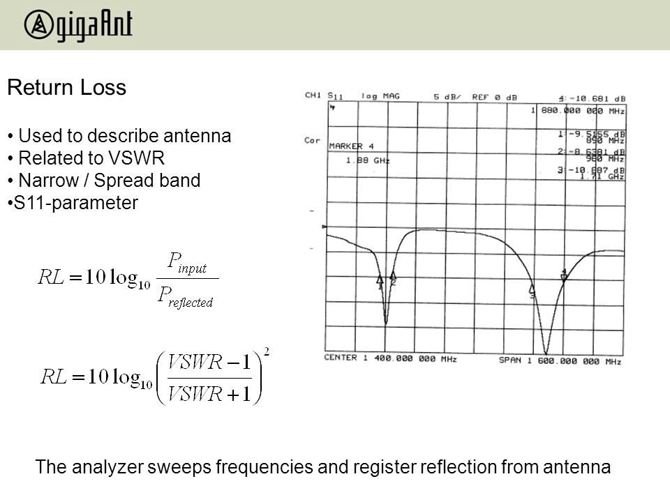 Return Loss Used to describe antenna Related to VSWR Narrow / Spread band S11-parameter The analyzer sweeps frequencies and register reflection from a