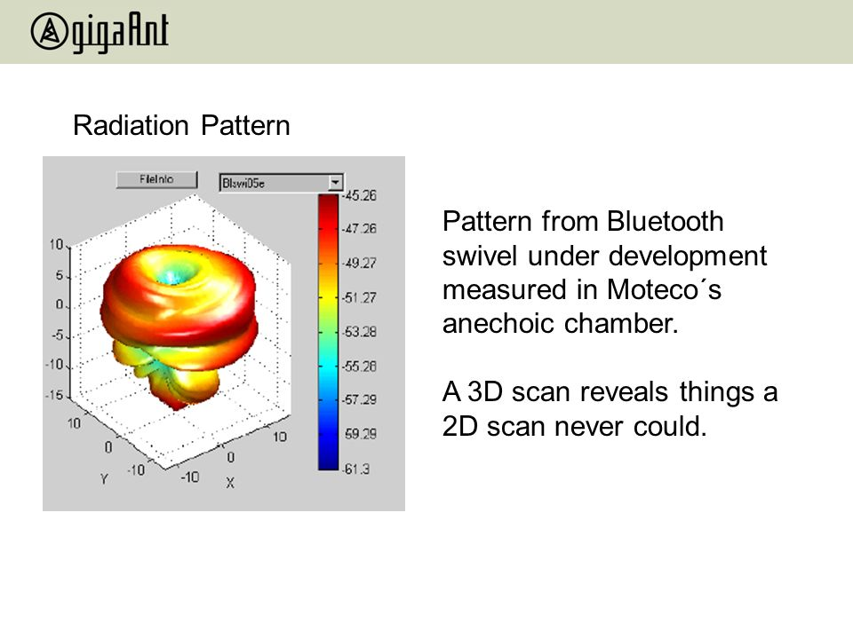 Radiation Pattern Pattern from Bluetooth swivel under development measured in Moteco´s anechoic chamber. A 3D scan reveals things a 2D scan never coul