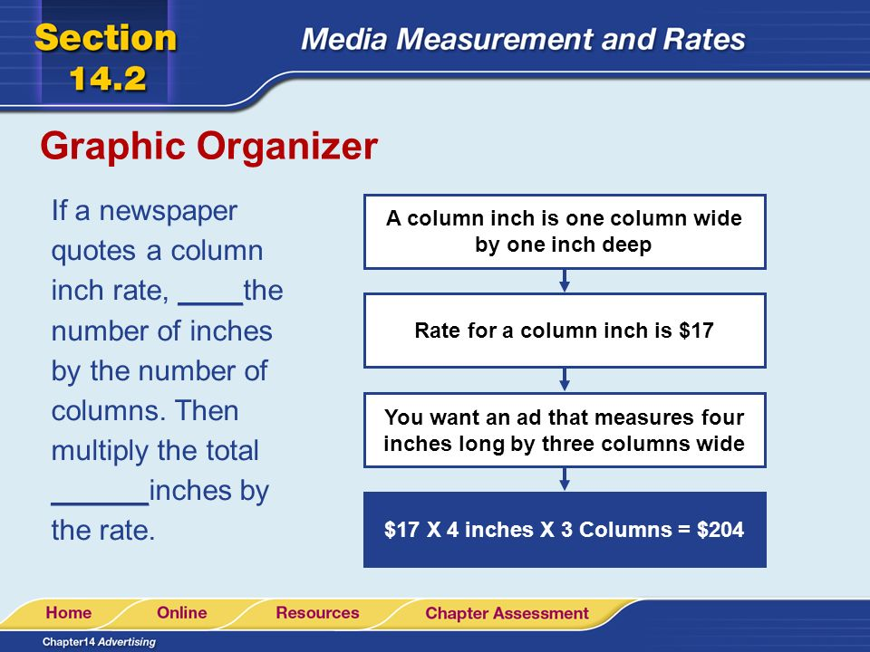 Graphic Organizer Rate for a column inch is $17 You want an ad that measures four inches long by three columns wide A column inch is one column wide by one inch deep $17 X 4 inches X 3 Columns = $204 If a newspaper quotes a column inch rate, ____the number of inches by the number of columns.