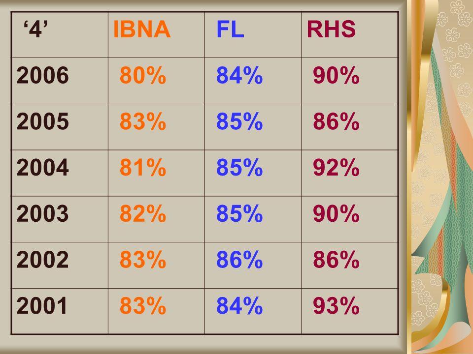 4IBNA FLRHS 2006 80% 84% 90% 2005 83% 85% 86% 2004 81% 85% 92% 2003 82% 85% 90% 2002 83% 86% 2001 83% 84% 93%