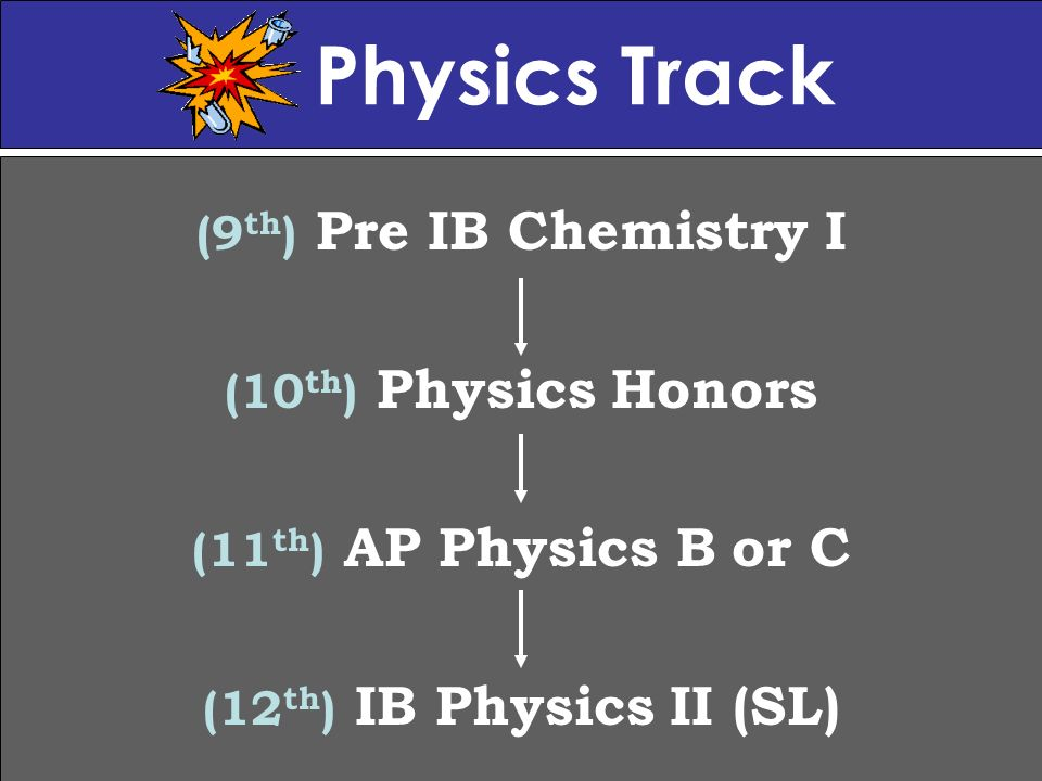 Physics Track (9 th ) Pre IB Chemistry I (10 th ) Physics Honors (11 th ) AP Physics B or C (12 th ) IB Physics II (SL)