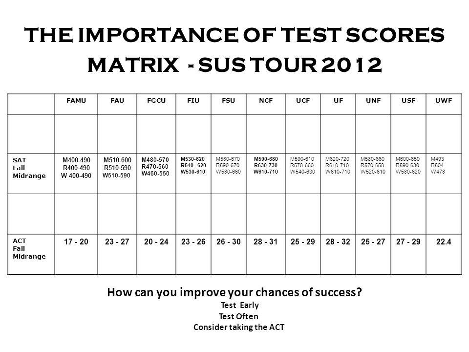 THE IMPORTANCE OF TEST SCORES MATRIX - SUS TOUR 2012 FAMUFAUFGCUFIUFSUNCFUCFUFUNFUSFUWF SAT Fall Midrange M400-490 R400-490 W 400-490 M510-600 R510-59