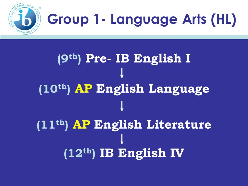 Group 1- Language Arts (HL) (9 th ) Pre- IB English I (10 th ) AP English Language (11 th ) AP English Literature (12 th ) IB English IV