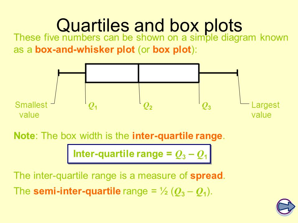These five numbers can be shown on a simple diagram known as a box-and-whisker plot (or box plot): Smallest value Q1Q1 Q2Q2 Q3Q3 Largest value Note: T